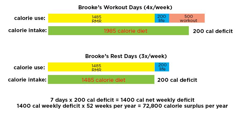 Brooke's eating habits revised after testing RMR