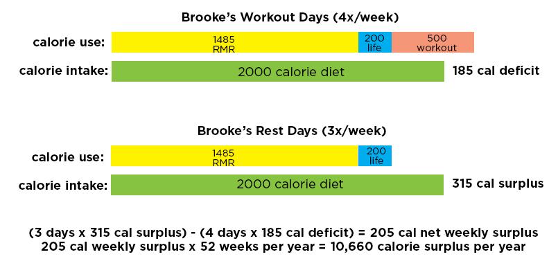 Brooke's initial eating habits