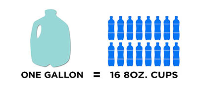 One gallon of water is equal to 16 8ox cups!
