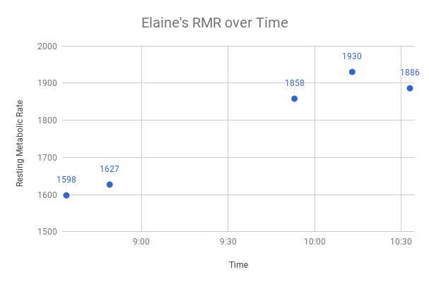 Elaine's results