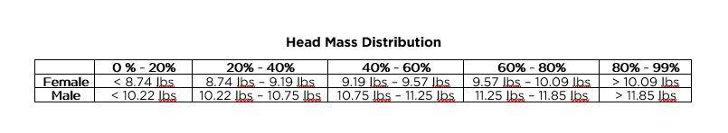 Head mass distribution table