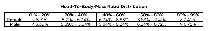 Head-to-body-mass distribution table