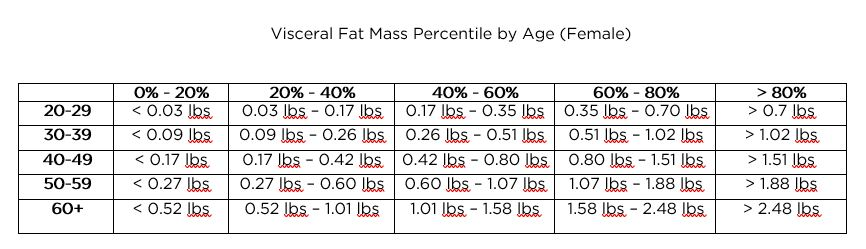 Visceral fat percentages by age - female BodySpec clients