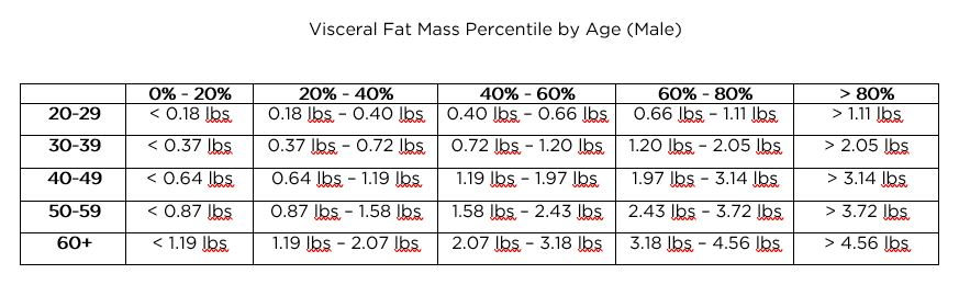 Visceral fat percentages by age - male BodySpec clients.