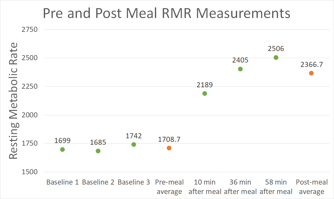 Graph of RMR results, showing the dramatic increase of the RMR after consuming a meal.